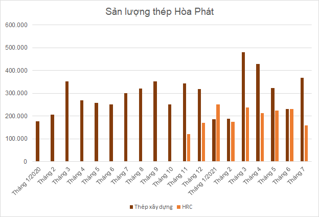 hpg-san-luong56-8588-1628481817.png