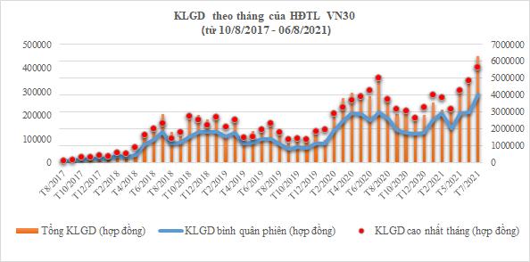 Thống kê KLGD theo tháng của HĐTL trên chỉ số VN30 (từ tháng 8/2017 đến tháng 06/8/2021)