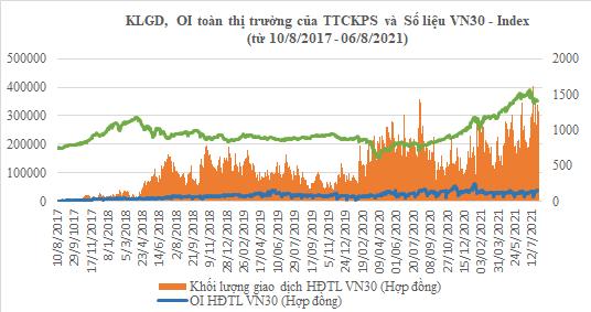 Tổng KLGD, OI của HĐTL VN30 và diễn biến chỉ số VN30 trong 1.000 phiên TTCKPS