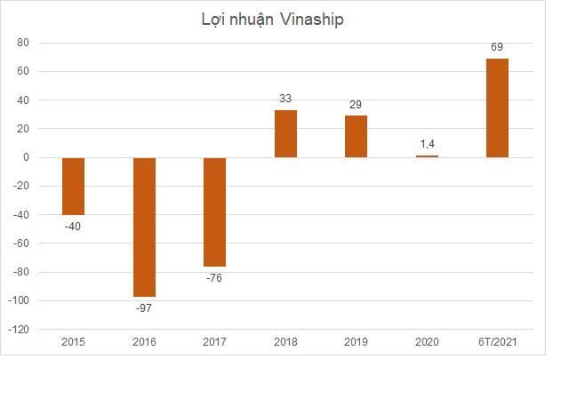 vinaship-loi-nhuan.png