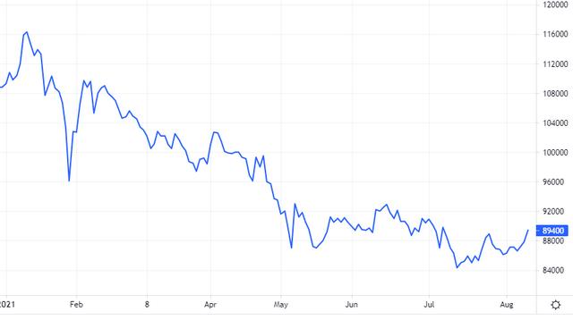 Diễn biến giá cổ phiếu VNM. Nguồn: Tradingview.