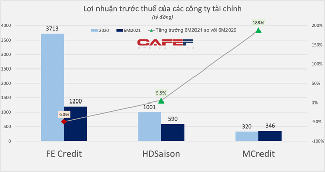 FE Credit, HD Saison, M-Credit đang làm ăn ra sao trong đại dịch? - Ảnh 3.