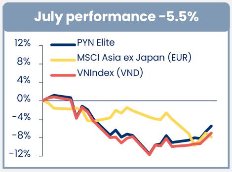 Hiệu suất đầu tư của PYN Elite cao hơn VN-Index trong tháng 5.
