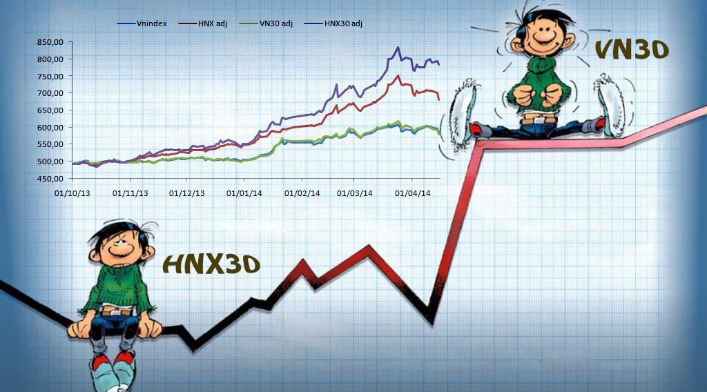 Lợi nhuận ròng quý II nhóm VN30 tăng 46% so với cùng kỳ, HNX30 tiếp tục 'lép vế'
