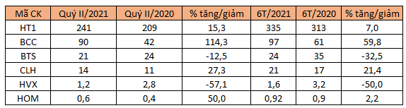 xi-mang-bang-loi-nhuan-4410-1628670236.p