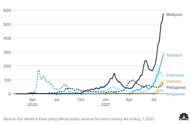Số ca nhiễm mới hàng ngày trên triệu người tại một số quốc gia châu Á tính đên ngày 7/8.