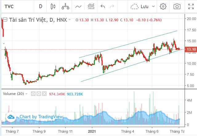Diễn biến giá cổ phiếu TVC trong một năm. Ảnh: TradingView