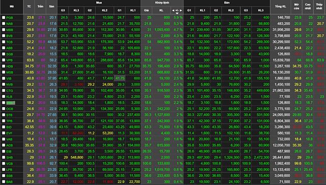 Thị giá cổ phiếu ngân hàng kết phiên 16/8. Ảnh: Chụp màn hình.
