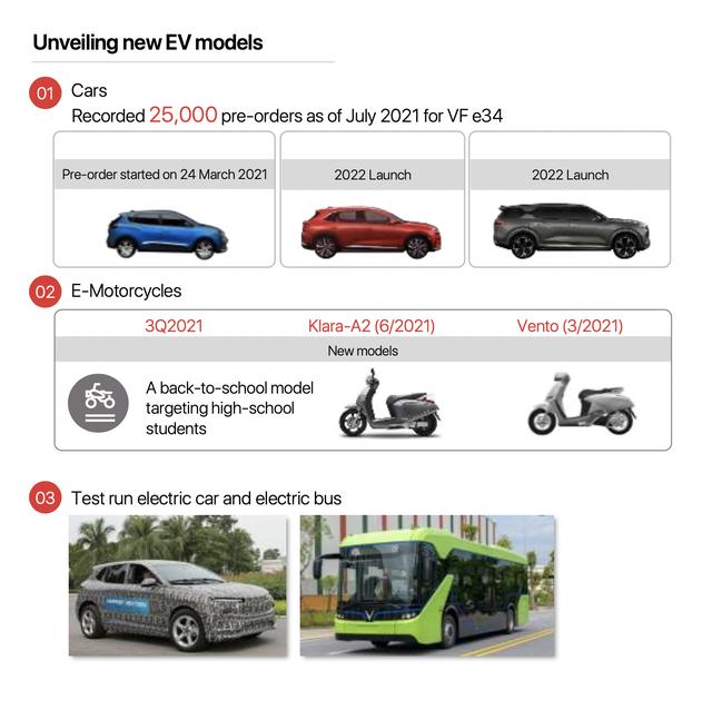 Kế hoạch ra mắt sản phẩm xe điện của Vingroup