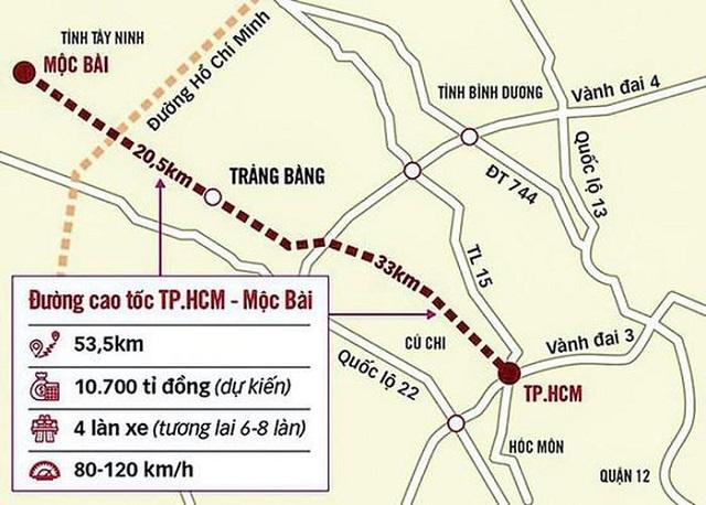 Cao tốc TP HCM - Tây Ninh: Vẫn phải chờ Quốc hội phê duyệt vốn