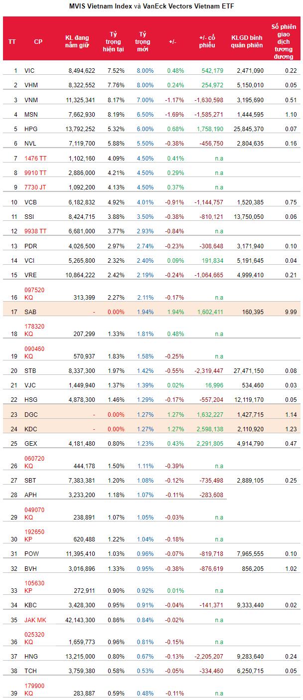 Ước tính tỷ trọng danh mục chỉ số và giao dịch của quỹ. Nguồn: SSI Research.
