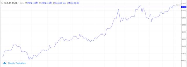 Diễn biến giao dịch cổ phiếu MSB từ khi lên sàn. Ảnh: Viewtrading.