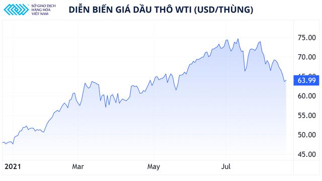 Chuỗi giảm giá dài nhất của dầu thô kể từ đầu năm 2020 khi nào dừng lại? - Ảnh 1.