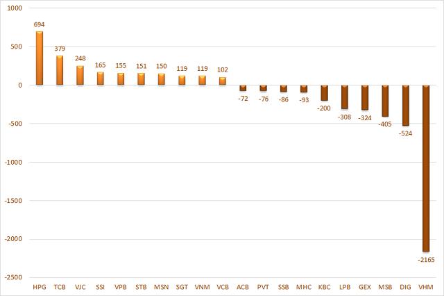 10 cổ phiếu có giá trị mua, bán ròng của tổ chức trong nước (không gồm tự doanh) lớn nhất. Đơn vị: Tỷ đồng.