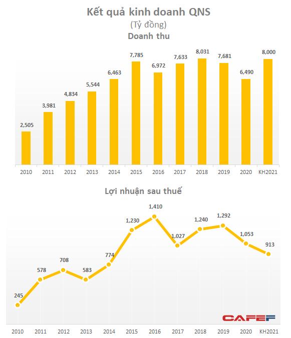 Sau giai đoạn tăng trưởng mạnh, QNS bắt đầu chững lại từ năm 2017