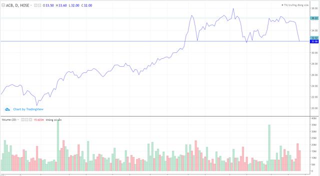Diễn biến giá cổ phiếu ACB từ đầu năm. Ảnh: TradingView.