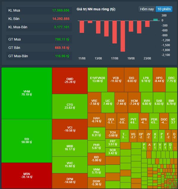 Cổ phiếu ngân hàng và dầu khí nâng đỡ, VN-Index giằng co