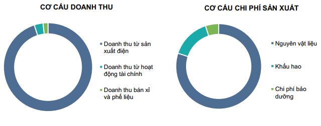 Nguồn:Chứng khoán Kiến Thiết Việt Nam (UPCoM: CSI)