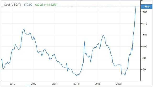Giá than từ Châu Á đếu Châu Phi đều cao kỷ lục - Ảnh 1.