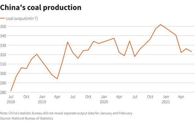 Giá than từ Châu Á đếu Châu Phi đều cao kỷ lục - Ảnh 3.