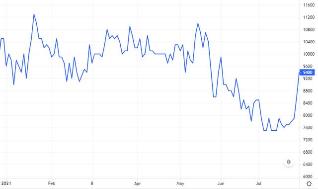 Diễn biến giá cổ phiếu SMT. Nguồn: Tradingview.