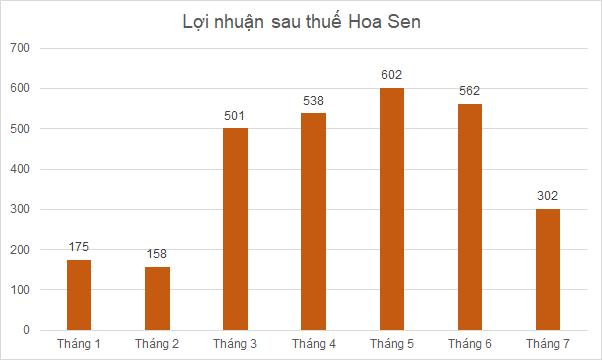 hsg-loi-nhuan-8504-1629878942.png