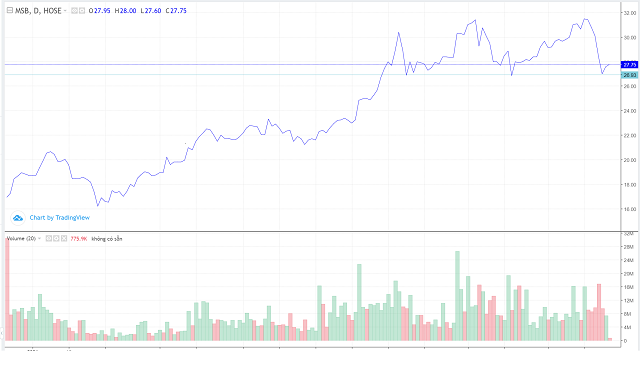 Diễn biến giao dịch cổ phiếu MSB. Nguồn: TradingView.