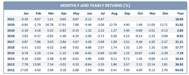 Hiệu suất đầu tư của Pyn Elite Fund trong tháng 7 âm 5,47%.