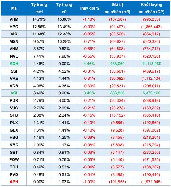 Ước tính tỷ trọng danh mục chỉ số và giao dịch của quỹ V.N.M ETF. Nguồn: BSC.
