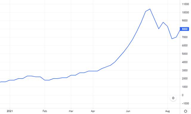 Diễn biến giá cổ phiếu LMH. Nguồn: Tradingview.