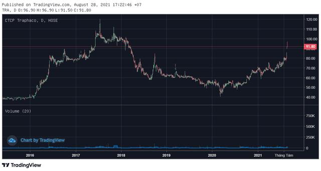 Cổ phiếu TRA lên cao nhất gần 4 năm. Ảnh: Tradingview