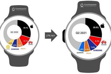 Hơn 100 triệu người dùng toàn cầu sử dụng Apple Watch