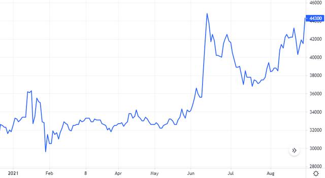Diễn biến giá cổ phiếu PVI. Nguồn: Tradingview.