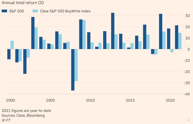 Tương quan biến động giữa S&P 500 vàCBOE S&P 500 buy-write.