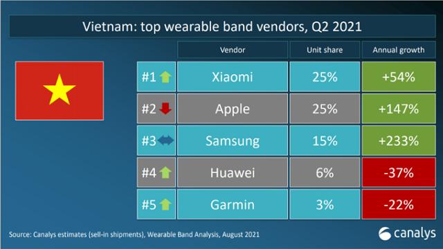 Xiaomi, Apple dẫn đầu thị trường thiết bị đeo tại Việt Nam