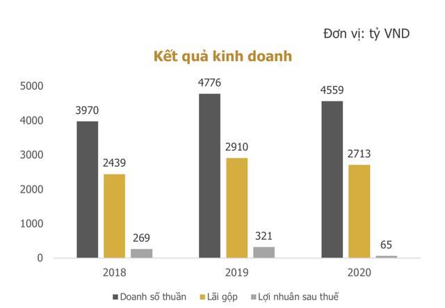 Chuỗi nhà hàng lớn nhất Việt Nam phát hành 700 tỷ đồng trái phiếu kỳ hạn 3 năm, đảm bảo bằng cổ phiếu chính công ty  - Ảnh 1.