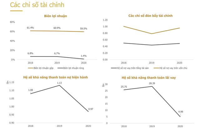 Chuỗi nhà hàng lớn nhất Việt Nam phát hành 700 tỷ đồng trái phiếu kỳ hạn 3 năm, đảm bảo bằng cổ phiếu chính công ty  - Ảnh 2.
