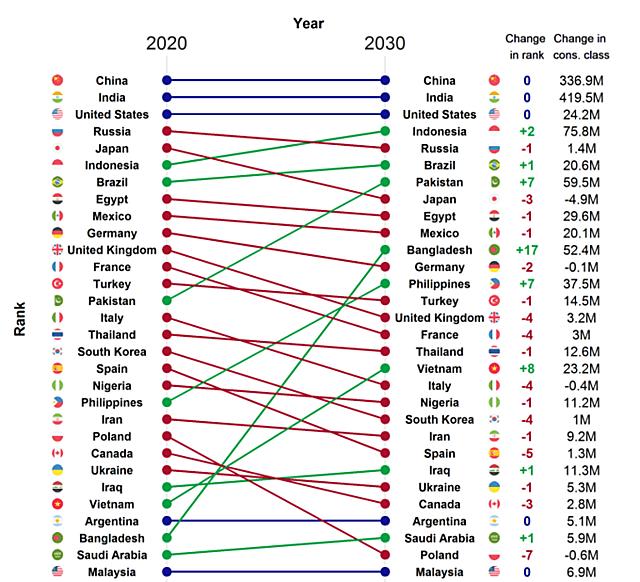 Top 30 thị trường tầng lớp tiêu dùng lớn nhất thế giới. Đồ họa: Brookings