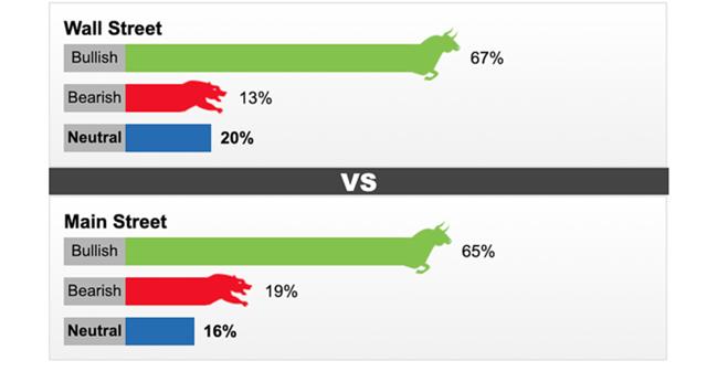 Phần lớn chuyên gia, nhà đầu tư cá nhân đều lạc quan về giá vàng tuần tới theo khảo sát của Kitco. Ảnh: Kitco
