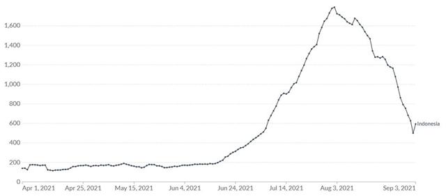 Số ca tử vong mỗi ngày tính theo trung bình tuần của Indonesia từ ngày 1/4 tới ngày 3/9. Ảnh: Our World in Data.