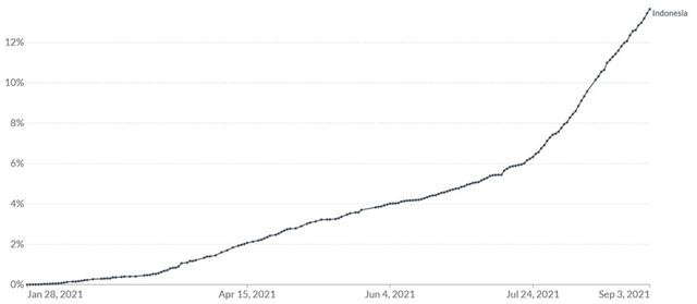 Tỷ lệ dân số được tiêm chủng đầy đủ ngừa Covid-19 tại Indonesia theo thời gian, tính tới ngày 3/9. Đồ họa: Our World in Data.