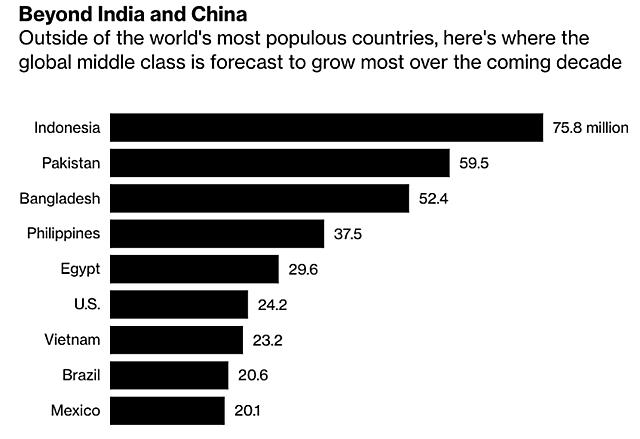 Các nước có tầng lớp trung lưu tăng nhanh nhất thập kỷ hiện tại ngoài Ấn Độ và Trung Quốc. Đồ họa: Bloomberg