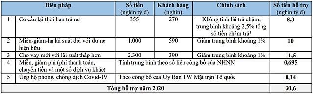 Nguồn: NHNN, tính toán của Viện ĐT & NC BIDV.