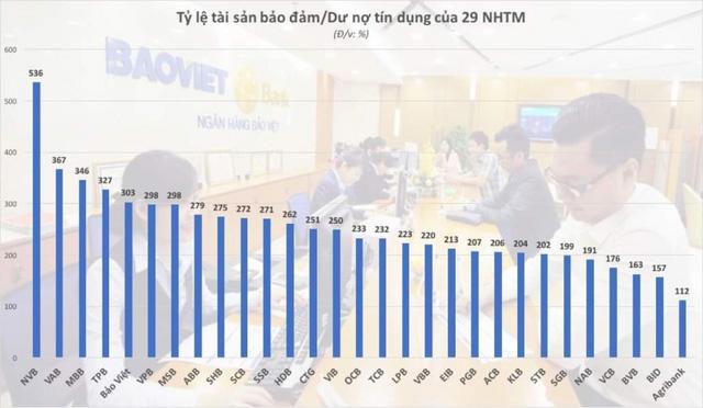 Ngân hàng Việt nắm 8,7 triệu tỷ đồng bất động sản thế chấp - Ảnh 1.