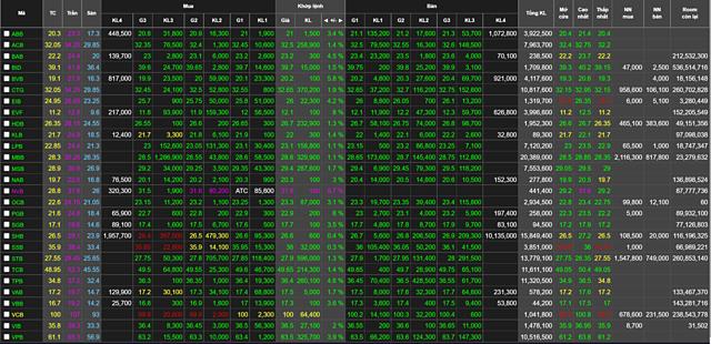 Giá cổ phiếu ngân hàng kết phiên 7/9. Ảnh: Chụp mành hình.