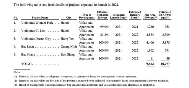 Các dự án BĐS nhà ở dự kiến cho ra mắt vào năm nay