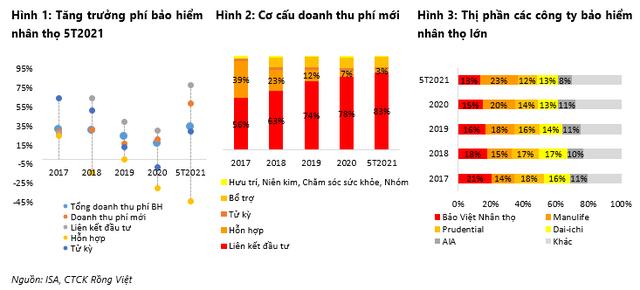 Thị phần của các ông lớn bảo hiểm Bảo Việt, Manulife, Prudential, Dai-ichi, AIA: ai lớn nhất? - Ảnh 1.