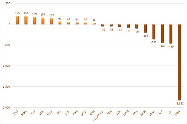 10 cổ phiếu có giá trị mua, bán ròng của khối ngoại lớn nhất. Đơn vị: Tỷ đồng.