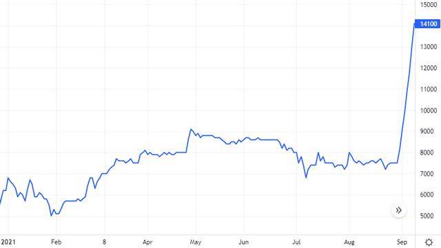 Diễn biến giá cổ phiếu VKC. Nguồn: Tradingview.