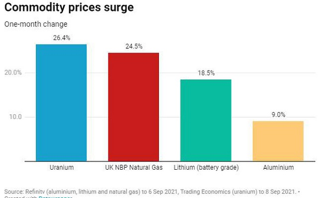 Mức tăng giá nhôm, lithium, khí gas và uranium trong một tháng tính tới 8/9. Ảnh: Nhịp sống kinh tế